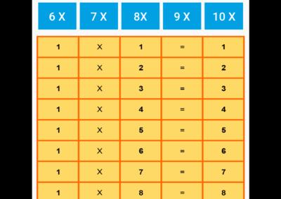 Tabellando - Tavole tabelline